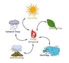 2. Yenilenebilir Enerji Konferansı