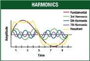 Harmonikler ve Harmonik Üreticileri: Nonlineer Elemanlar