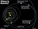Rosetta'nın Hikayesi