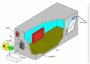 Kapalı Çevrim Kontrol Sistemleri