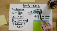 Faraday Yasası – Lenz Kanunu