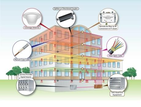 Dağıtılmış Anten Sistemi (DAS) Nedir?