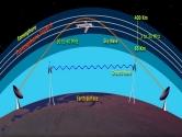 Radyo Frekans Yayılımı Nedir?