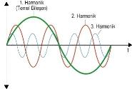 Harmonikler