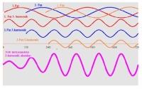 Fazlara göre harmonikler