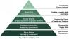 Akıllı Şebeke Piramiti