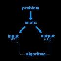 Algoritma ve Flowchart