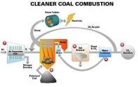 Temiz Kömür Teknolojileri │ İkinci Bölüm