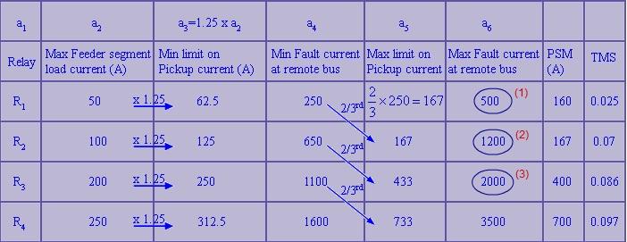 Açıklama: F:\Aşırı Akım\Proje III\Faz Hatası Röle Koordinasyonu.jpg