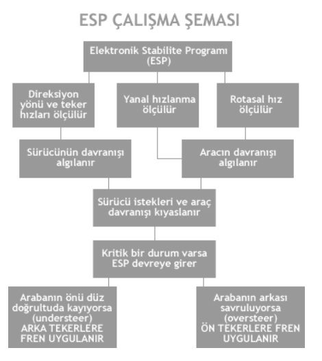 ESP çalışma şeması