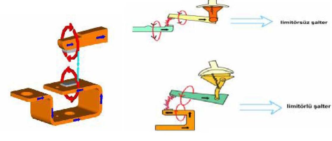 Kontaklarda limitör özelliği ve limitörlü, limitörsüz şalter