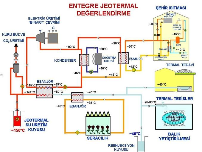 Jeotermal Enerji : Yer kabuğunun derin kısımlarında bulunan çok sıcak magma tabaksıyla suyun buhara çevrilmesi ve bu basınçlı buharın türbinleri çevirmesiyle elektrik enerjisi elde edillir