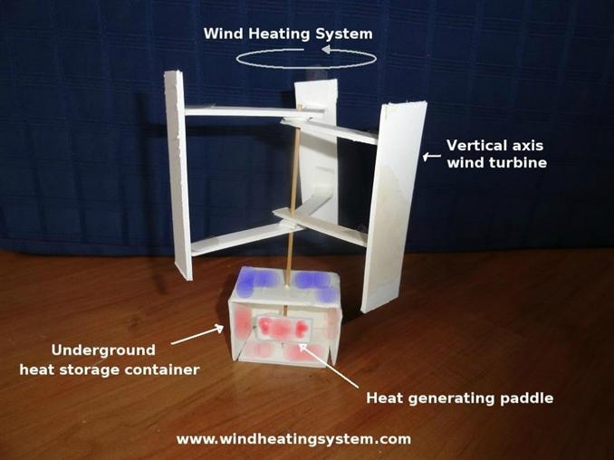 7-RÜZGAR: Rüzgar enerjisi ile elektrik üretimi çoğu zman bilinen bir yöntemdir. Fakat rüzgar enerjisi ile aynı zamanda ısı da üretilebilmektedir. Yeterli rüzgar olması halinde rüzgar türbin milinin ucuna metal plakalara tutturulmuş mıknatıslar yerleştirlir. Zıt kutuplu mıknatısların oluşturduğu manyetik direnç plakaları ısıtır.