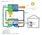 6-ABSORBSİYON: Absorbsiyonlu sistemler soğutma etkisi yaratmak için ısı enerjisi kullanır. Bu sistemlerde soğutucu (Örnek: Su), evaporasyon sırasında düşük sıcaklıkta ve basınçta ısıyı absorbe eder ve kondensasyon sırasında da yüksek sıcaklıkta ve basınçta ısı açığa çıkartır.