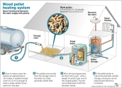 4-BİYOKÜTLE: Isıtma sobalarında kullanılan biyokütleler organik yapılardır. Isınmada kullanılan en önemli yakıt türü paletlerdir. Genellikle öğütülmüş talaşların, odun parçacıklarının, fabrika artıklarının ve tarım artıklarının sıkıştırılmasıyla elde edilir. İkinci olarak ise mısır ve tahıl artıkları basit ısıtma sistemlerinde kullanılır.