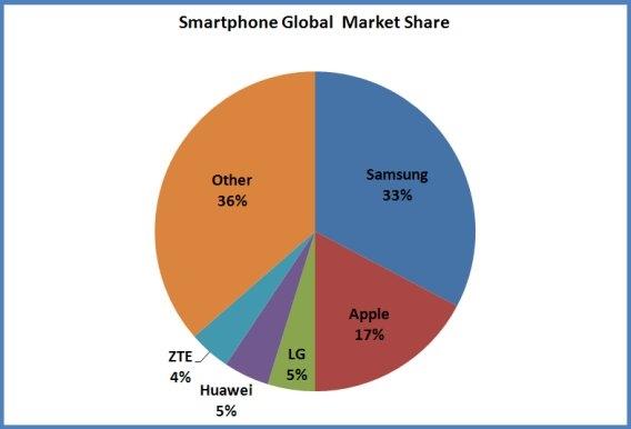 Bugün akıllı telefon pazarında Samsung'un pazar payı yaklaşık %33. Apple'ın ise %17.