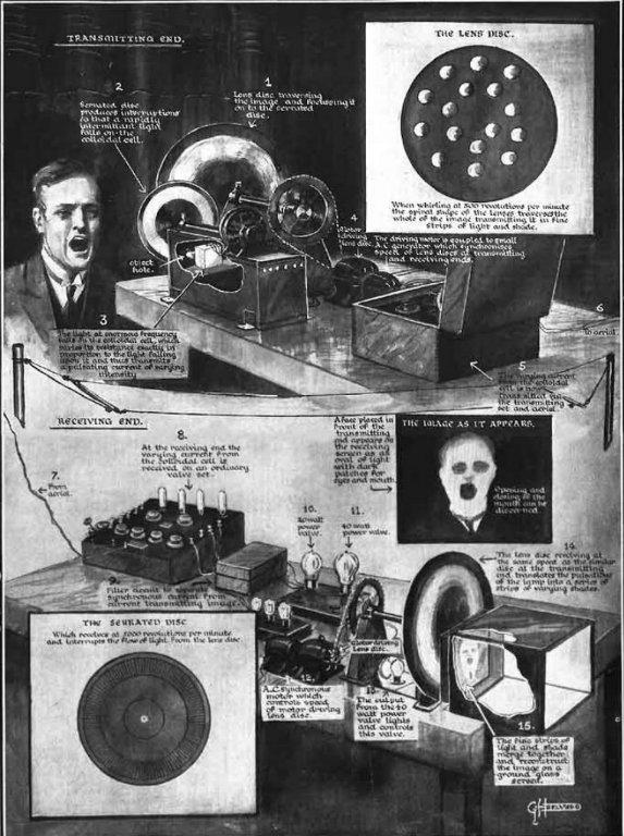 3) Televizyon:   1884 yılında, Paul Nipkow isimli mucit birkaç resmini, kablolar ve metal diskler aracılığıyla çok düşük bir çözünürlükle de olsa yansıtma işleminden geçirebilmiş. Bu gelişmeden sonra televizyonun gelişimi 2 yoldan devam etmiş: mekanik olarak disklerin yönlendirilmesi ile ve elektronik olarak katot ışınlı tüp ile. Katot ışınlı tüp teknolojisi her geçen sene daha da gelişmeye devam ederek mekanik yöntemin yok olmasına yol açmış ve ilk siyah-beyaz televizyonlar piyasaya çıkmış. Yarı iletken teknolojisi sayesinde tüplerin ufalması ve teknolojinin gelişmesi ile önce renkli televizyonlar, sonrasında da  LCD, LED gibi daha farklı sistemli televizyonlar piyasaya çıktı.