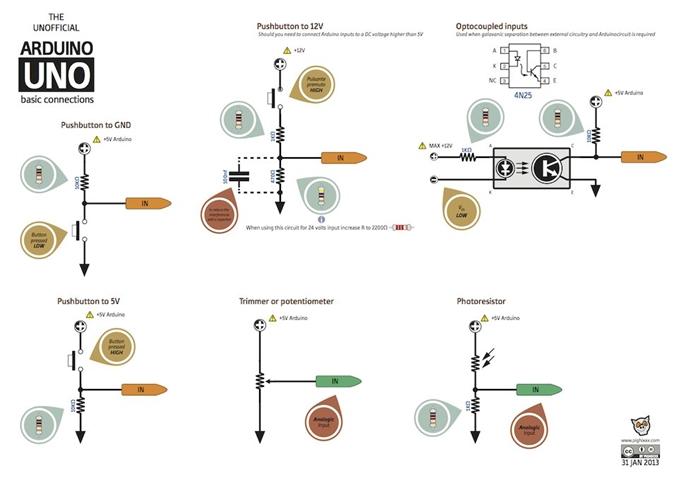 www.pighixxx.com tarafından Arduino kullanıcılarının proje geliştirmesi için Arduino'nun temel bağlantılarını anlatan bağıntılar hazırlamıştır. Buton bağlantıları 5V veya GND 'ye göre, 12V 'a göre, Analog giriş potansiyometre bağlama, fotodirenç bağlama, optik yalıtımılı (optocupler) bağlantı.  Kaynak:  Arduino Türkiye pighixxx