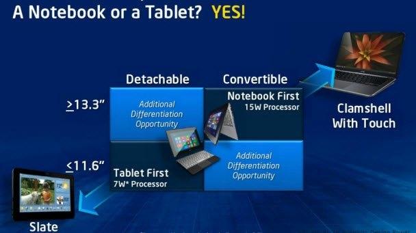 Intel'in raporlarına göre Haswell, şu zamana kadar piyasadaki Intel işlemcileri içinde en iyi güç verimliliğine sahip. Güç tüketimini azaltma isteğine yönelik olarak Haswell, mobil cihazlarda 35-45 watt değerine ulaşıyor. Bu doğrultuda Windows 8 ile 9 saatlik bekleme süresine sahip olan işlemci, 7 gün boyunca bekleme modunda durabiliyor.
