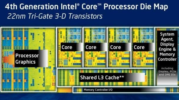İşlemci çekirdeğinde ise birçok küçük ince ayar var. İşlemci, dörtlü çalıştırma motoruna sahip ve bu da Ivy Bridge çeşidindeki diğer Intel işlemcilerine yakın sayıda iş yapma imkanını sağlıyor. 3. nesil Core işlemcilerine göre iki kat sayıda transistöre sahip olan Haswell, grafik geliştirme yönünde ise daha fazla performans sunuyor. Farklı bir sokete sahip olan Haswell için yeni bir anakart gerekiyor.