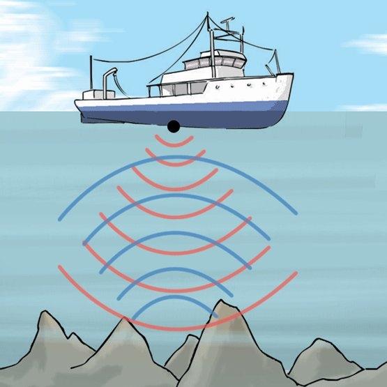 1917   Sonar (Sound Navigation And Ranging) kullanılmaya başlandı. Ses dalgalarını kullanarak cisimlerin boyut, uzaklık ve diğer verilerini görmemize yarayan bu aletin temel ilkeleri Fransız fizikçi Paul Langevin tarafından ortaya atılmıştır. Sonarın genel kullanım alanı gemiler ve denizaltıları olmuştur.