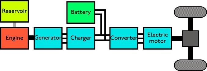 16 kWh ve 16.5 kWh gücünde iki farklı batarya seçeneği bulunan aracın menzili 610 km olarak geçiyor. Sadece elektrik motoru ile bu değer 85 km olarak görülüyor. Şarj ünitesi ise yine iki seçeneğe sahip: 120V-15A AC ve 240V-20A AC şeklinde. Resimde ise aracın içten yanmalı ve elektrikli motorunun çalışma şeması görülüyor.