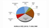 2015 yılı verilerine göre Türkiye'de Elektrik Enerjisi Kurulu gücü oranları grafikte verilmiştir.Güneş enerjisi kullanımından sonraki artışı ve diğer enerji kaynaklarının son 3 yıldaki en yüksek artışlarını bu grafikte görebiliriz.
