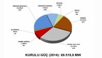 2014 yılı verilerine göre Türkiye'de Elektrik Enerjisi Kurulu gücü oranları grafikte verilmiştir.Güneş enerjisi hayata geçirilmiş ve kullanıma oldukça hızlı başlamış görünüyor.
