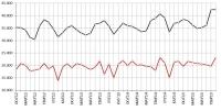 2012-2015 yılları arasında tespit edilen bazı aylardaki Sistem Aylık Maksimum ve Minimum Saatlik Puantları (MW).