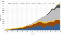 1970-2014 yılları arasında Türkiye'de Elektrik Enerjisi üretiminin değişimi grafikte verilmiştir.(GWh)