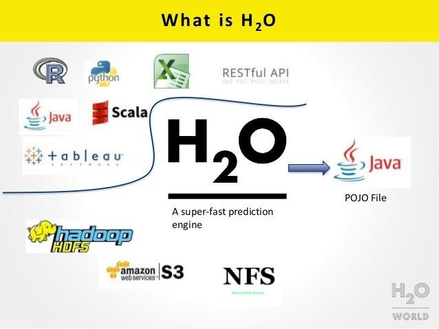 H2O, bugünün en zorlu iş problemlerini çözmek için herkesin makine öğrenmesi ve tahmini analitiği kolaylıkla uygulayabilmesini mümkün kılıyor. Şu anki diğer makine öğrenme platformlarında bulunmayan benzersiz özellikleri zekice birleştiriyor. Daha geniş veri kümelerini, daha fazla modeli ve daha fazla değişkeni analiz etmek için hazır kullanımlı algoritmaları ve işleme gücünden yararlanılmasını sağlıyor. Büyük verileri 100x daha hızlı ve daha hassas bir şekilde inceliyor.