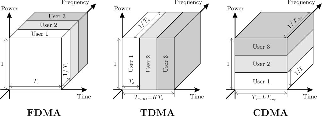 fdma article Single carrier frequency division multiple access (sc-fdma) is a combination of single carrier modulation, orthogonal frequency multiplexing and frequency domain equalization (fde) the main advantage of this scheme is the low peak-to-average power ratio (papr) compared to conventional ofdma.